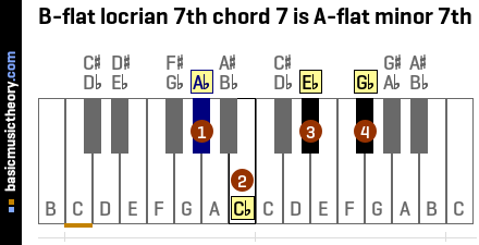 B-flat locrian 7th chord 7 is A-flat minor 7th