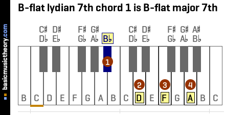B-flat lydian 7th chord 1 is B-flat major 7th