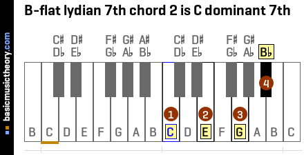 B-flat lydian 7th chord 2 is C dominant 7th