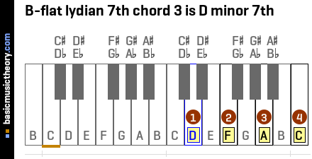 B-flat lydian 7th chord 3 is D minor 7th