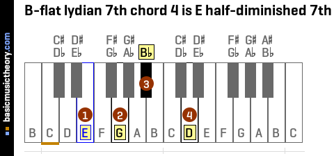 B-flat lydian 7th chord 4 is E half-diminished 7th