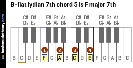B-flat lydian 7th chord 5 is F major 7th