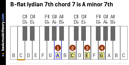 B-flat lydian 7th chord 7 is A minor 7th