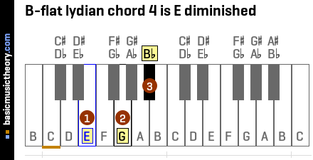 B-flat lydian chord 4 is E diminished