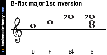 B-flat major 1st inversion