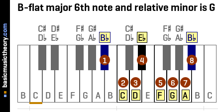 B-flat major 6th note and relative minor is G