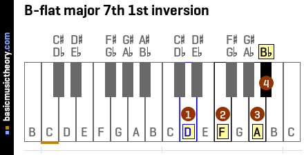 B-flat major 7th 1st inversion