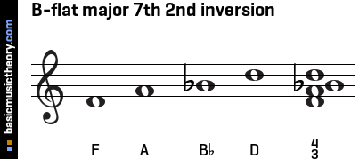 B-flat major 7th 2nd inversion