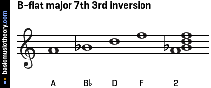 B-flat major 7th 3rd inversion