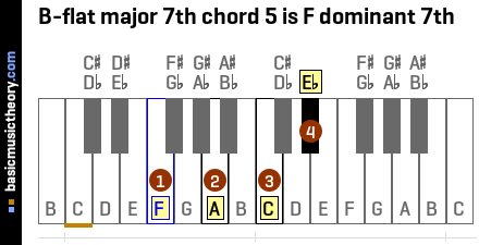 B-flat major 7th chord 5 is F dominant 7th