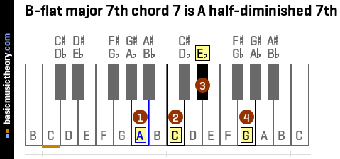 B-flat major 7th chord 7 is A half-diminished 7th