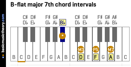 B-flat major 7th chord intervals