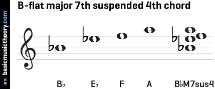 B-flat major 7th suspended 4th chord