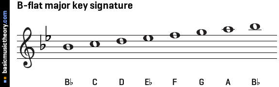 B-flat major key signature