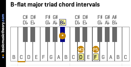 B-flat major triad chord intervals
