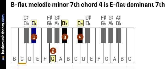 B-flat melodic minor 7th chord 4 is E-flat dominant 7th