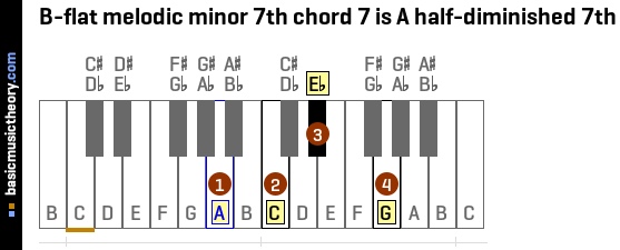B-flat melodic minor 7th chord 7 is A half-diminished 7th