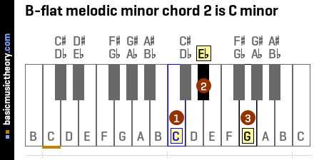 B-flat melodic minor chord 2 is C minor
