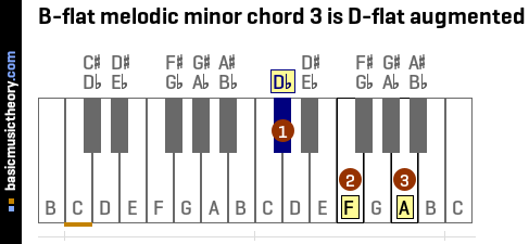 B-flat melodic minor chord 3 is D-flat augmented