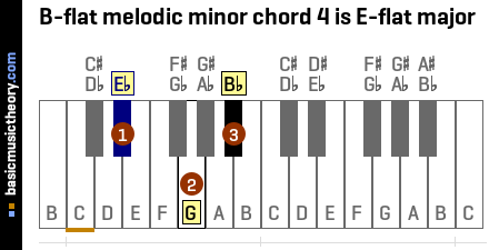 B-flat melodic minor chord 4 is E-flat major