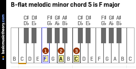 B-flat melodic minor chord 5 is F major