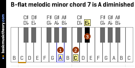 B-flat melodic minor chord 7 is A diminished