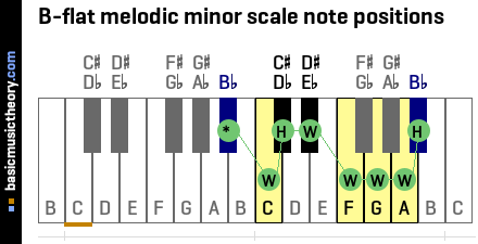B-flat melodic minor scale note positions