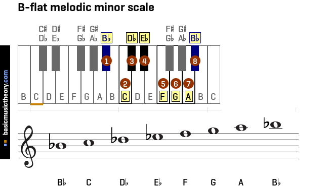 b-flat-melodic-minor-scale