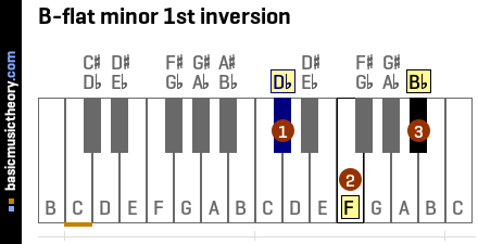 B-flat minor 1st inversion