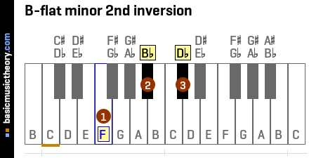 B-flat minor 2nd inversion