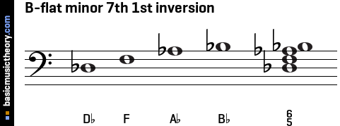 B-flat minor 7th 1st inversion