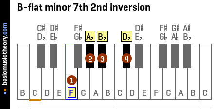 B-flat minor 7th 2nd inversion
