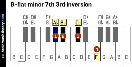 B-flat minor 7th 3rd inversion
