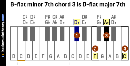 B-flat minor 7th chord 3 is D-flat major 7th