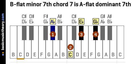 B-flat minor 7th chord 7 is A-flat dominant 7th
