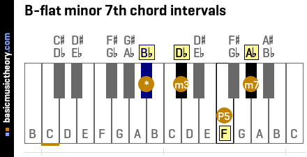B-flat minor 7th chord intervals
