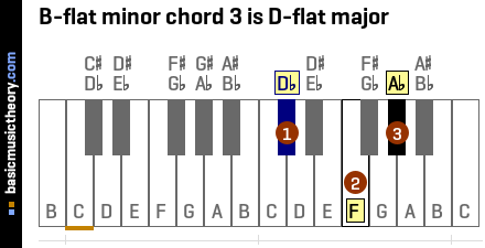 B-flat minor chord 3 is D-flat major