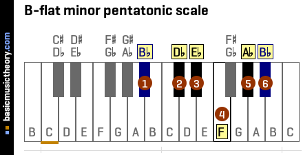 B-flat minor pentatonic scale