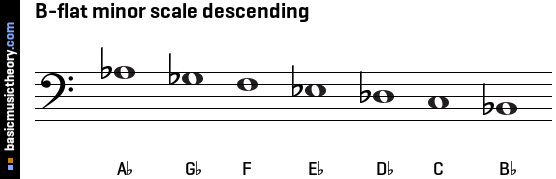 B-flat minor scale descending