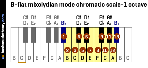B-flat mixolydian mode chromatic scale-1 octave