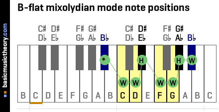 B-flat mixolydian mode note positions