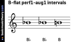 B-flat perf1-aug1 intervals