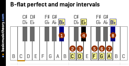 B-flat perfect and major intervals