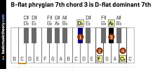 B-flat phrygian 7th chord 3 is D-flat dominant 7th