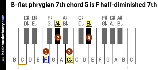 B-flat phrygian 7th chord 5 is F half-diminished 7th