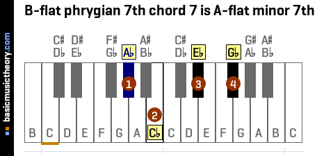 B-flat phrygian 7th chord 7 is A-flat minor 7th
