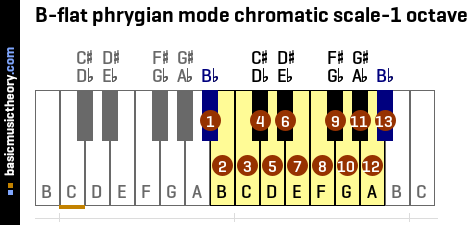 B-flat phrygian mode chromatic scale-1 octave