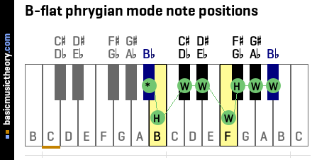 B-flat phrygian mode note positions