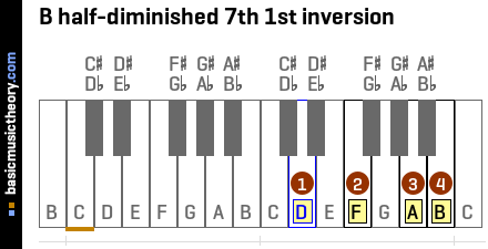B half-diminished 7th 1st inversion