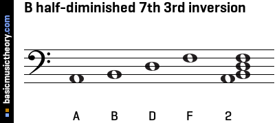 B half-diminished 7th 3rd inversion